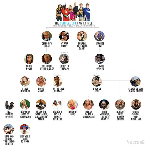The Surreal Life Family Tree Of Vh1 Shows Vulture