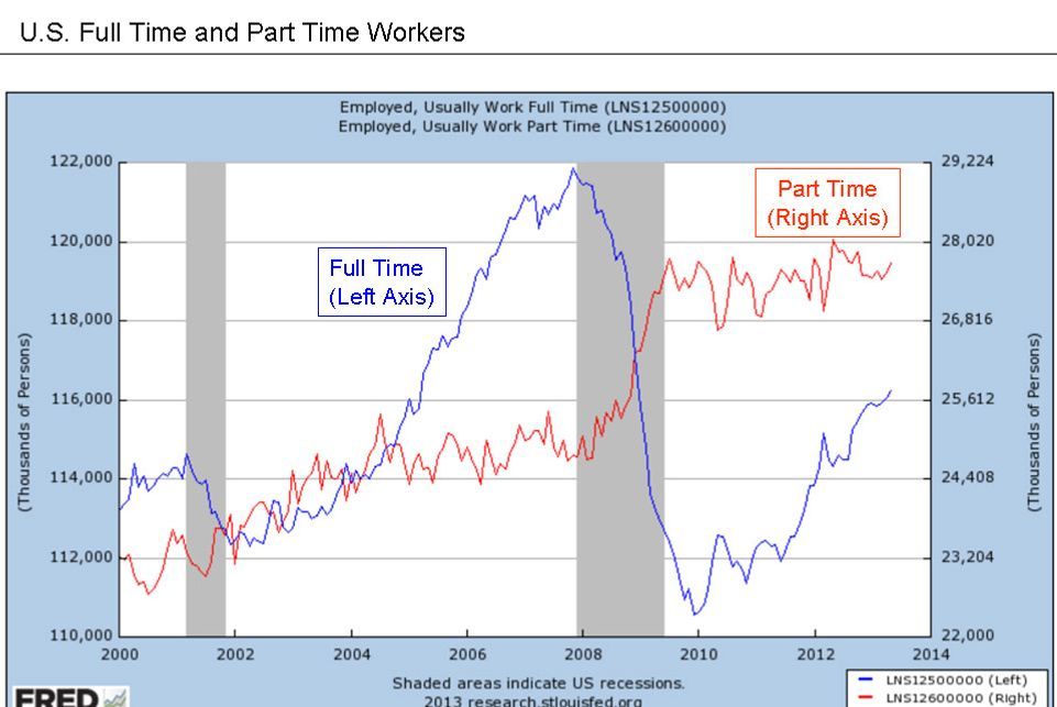 Graph shows that during the recession of 2008, the number of full-time employed persons dropped from 122,000 (in thousands of persons) to well below 112,000, while part-time employed persons rose from 24,000 (in thousands of persons) to nearly 28,000.