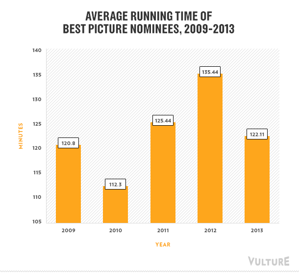 Oscar movie running times average across years