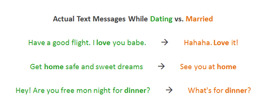 how text messages change from dating to marriage