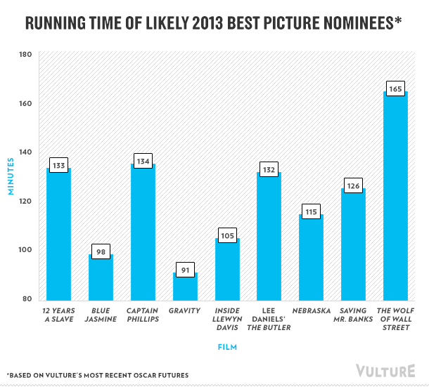 Oscar movie running times in minutes
