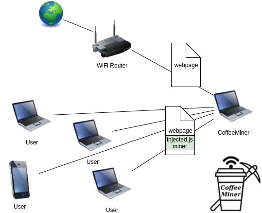 CoffeeMiner Allows Hackers to Mine Bitcoin on Public Wi-Fi
