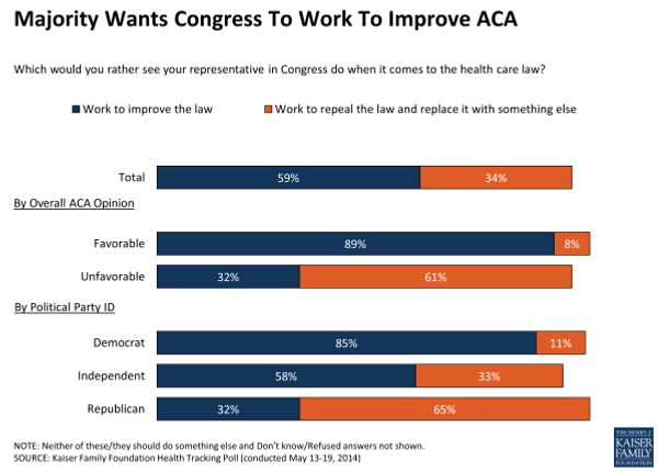 17 majority wants congress to work to improve aca polling.w560.h402.2x Wheres Karl Roves Brilliant Alternative to Obamacare?
