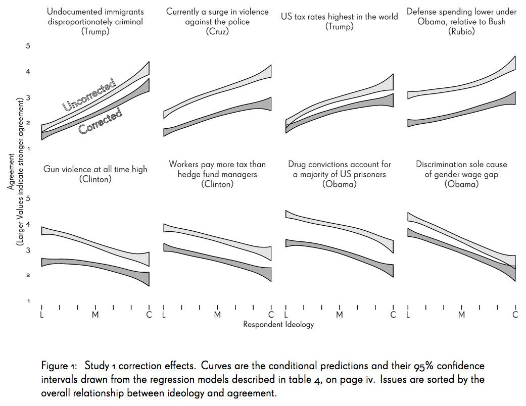 Theres more hope for political fact checking science of us here is a nice visual rundown of some of wood and porters findings followed by an explanation of how to read the chart you can view the full size version geenschuldenfo Gallery