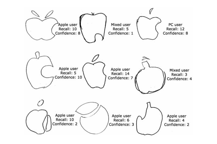 Student drawings of the Apple logo. Recall scores range 0–14. Confidence 0–10. The central image was the only one to score perfect marks.