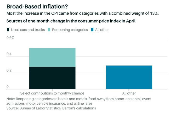 b6ab04dfd2d7493f5a5f1cf2c0cdc34ce7 chart 1.w710 The Case for (and Against) Worrying About Inflation