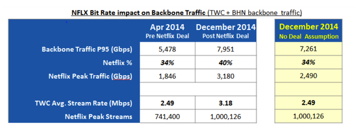 Time Warner Cable Lawsuit Says Twc Lied About Internet Speed