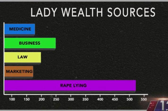 "Is ""rape lying"" on the rise?"