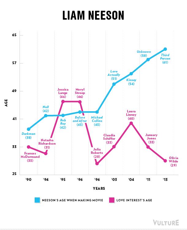 Liam Neeson love graph