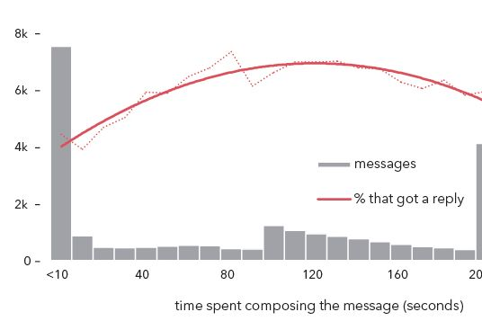 Now, the first vertical on the left, the messages that took no more than  ten seconds to write, represents an inordinate amount of the whole and  should raise ...