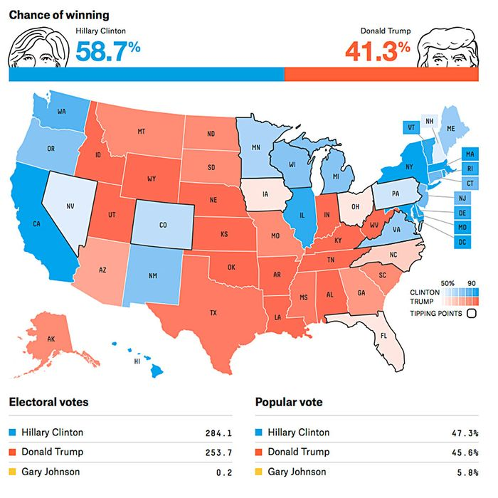 How Did the Polls Get the Election So Wrong?