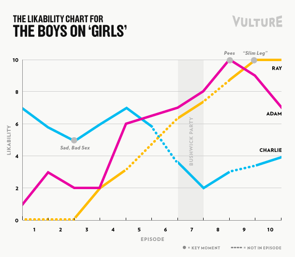 On domination Graphs male