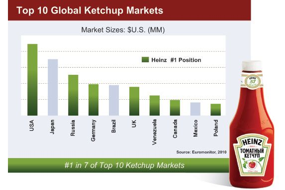 maggi tomato ketchup market share Tomato ketchup market - changing lifestyle and eating habits, consumer shift  towards cooking at home rather than eating in restaurants and demand for.