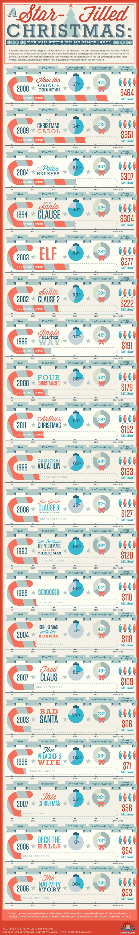 Read an Infographic About the Top-Grossing Christmas Movies Since 1980