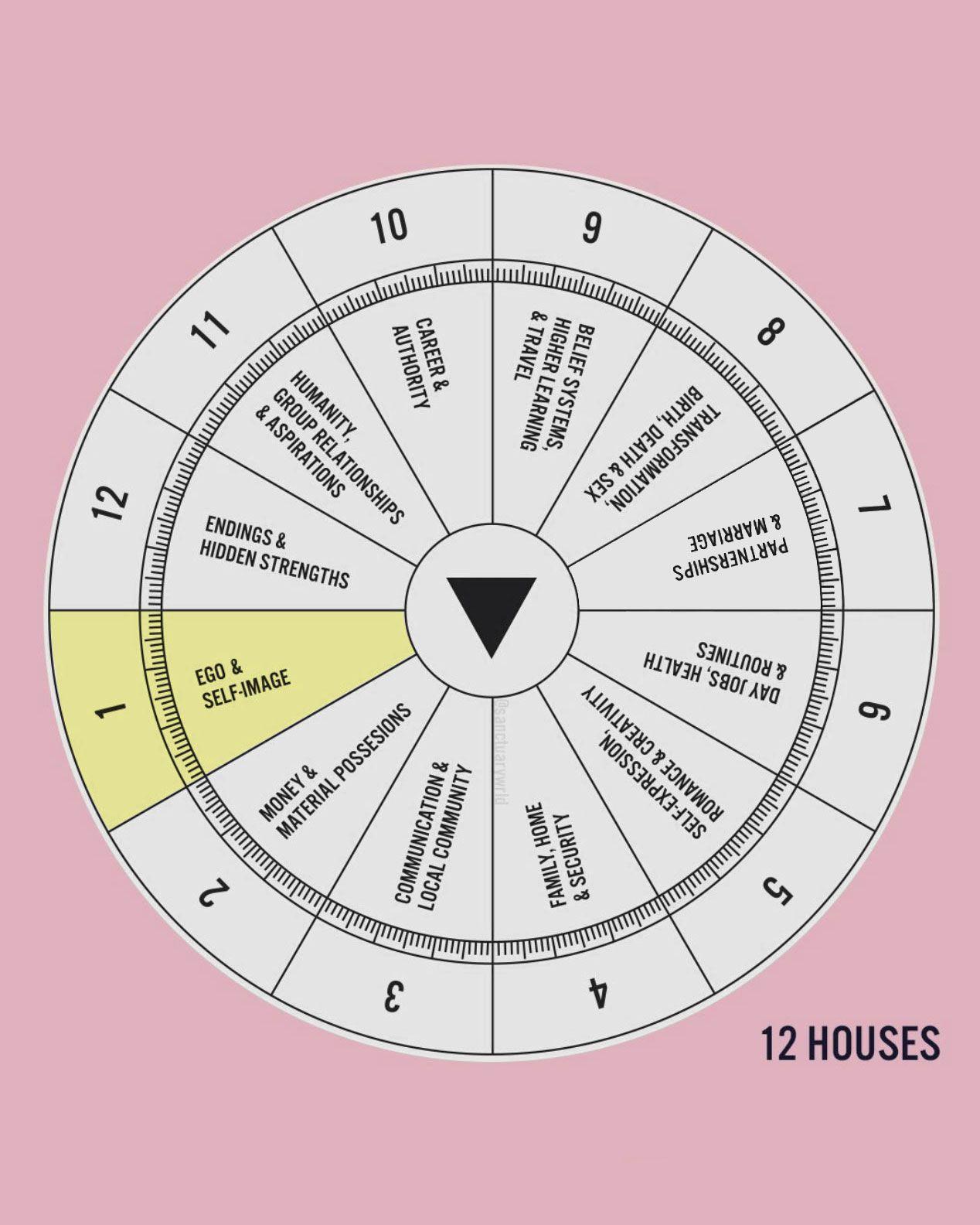 astrologie dating uk)