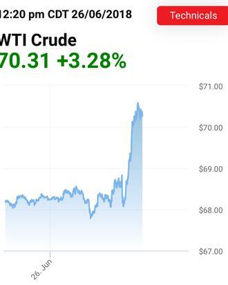 Wti Crude Oil Buyers