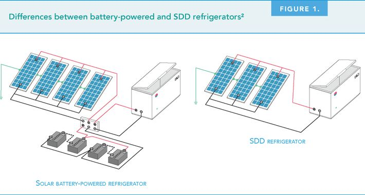 A chart showing the difference between battery-powered solar fridges, and SDD fridges.