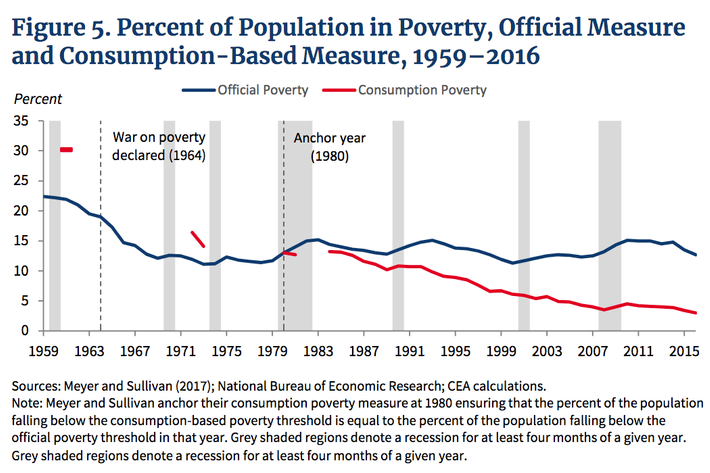 Trump Economic Team: Welfare Cuts Poverty. So, Let's Cut Welfare.