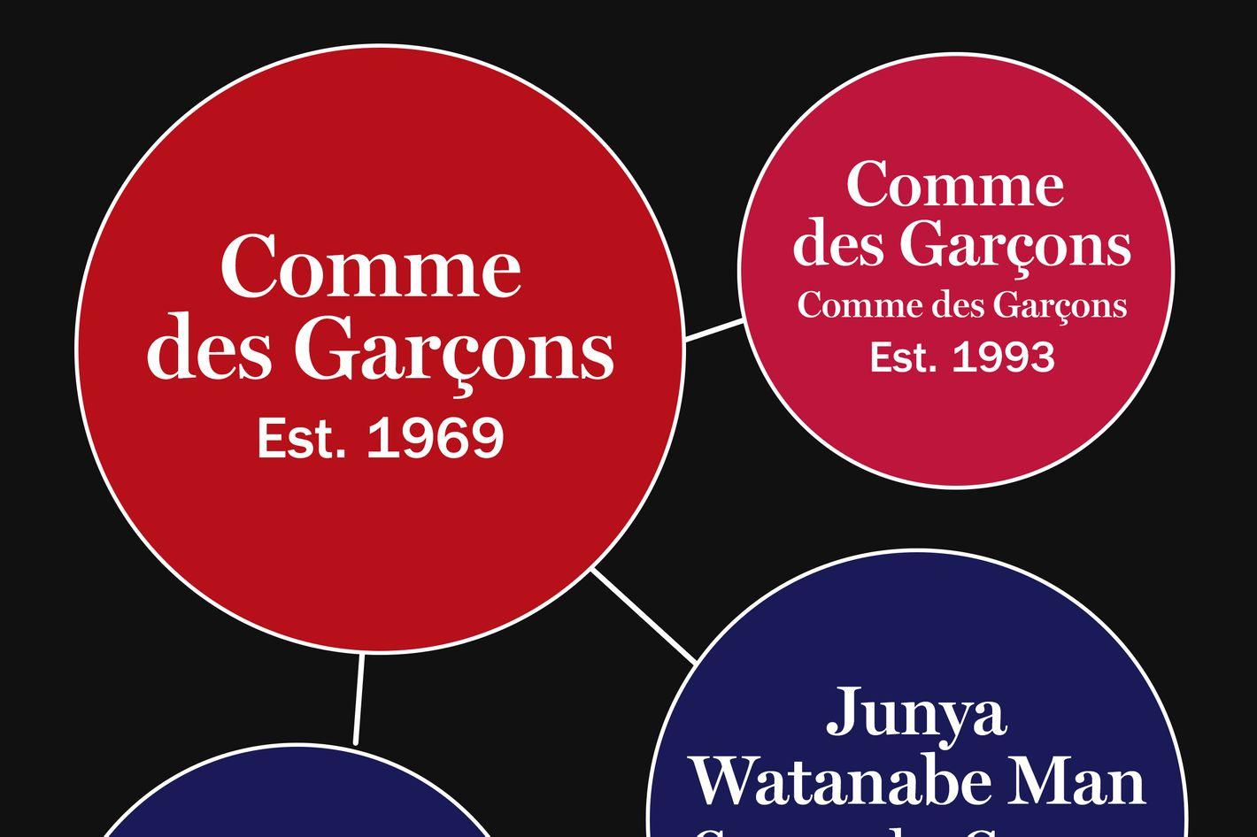The Comme des Garçons Empire in Chart Form
