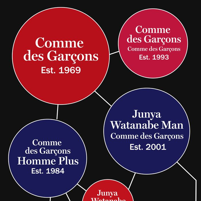 ee89debba0f74 The Comme des Garçons Empire in Chart Form