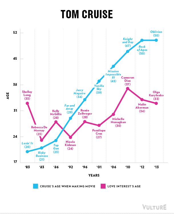 Tom Cruise love graph