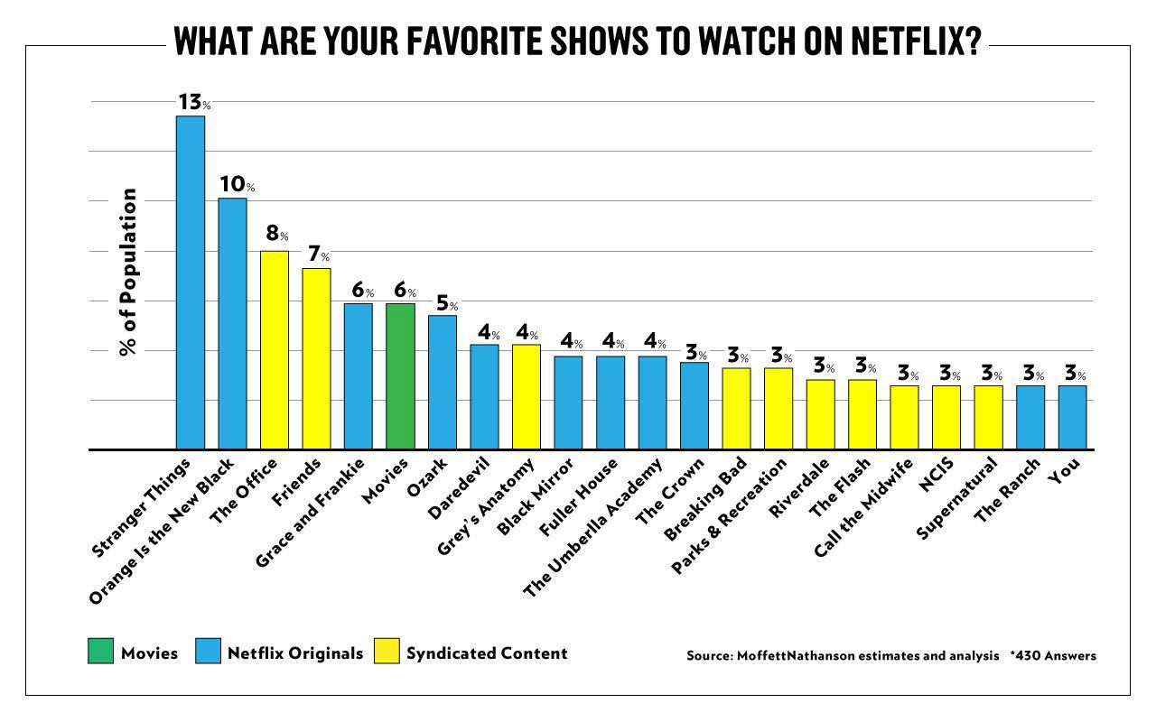Stranger Things, OITNB Top List of Favorite Shows on Netflix