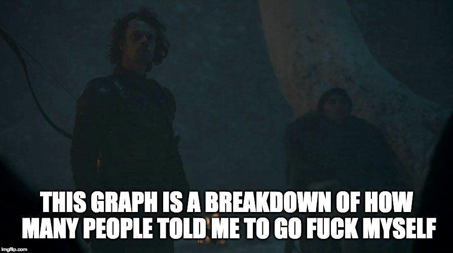 Game Of Thrones Season 8 Episode 3 The Long Night Memes
