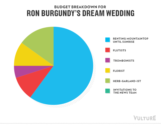 Budget breakdown for Ron Burgundy's dream wedding
