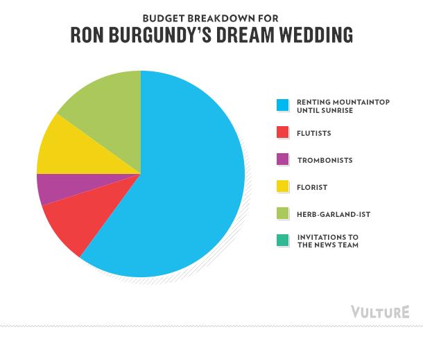 Budget breakdown for Ron Burgundy's dream wedding
