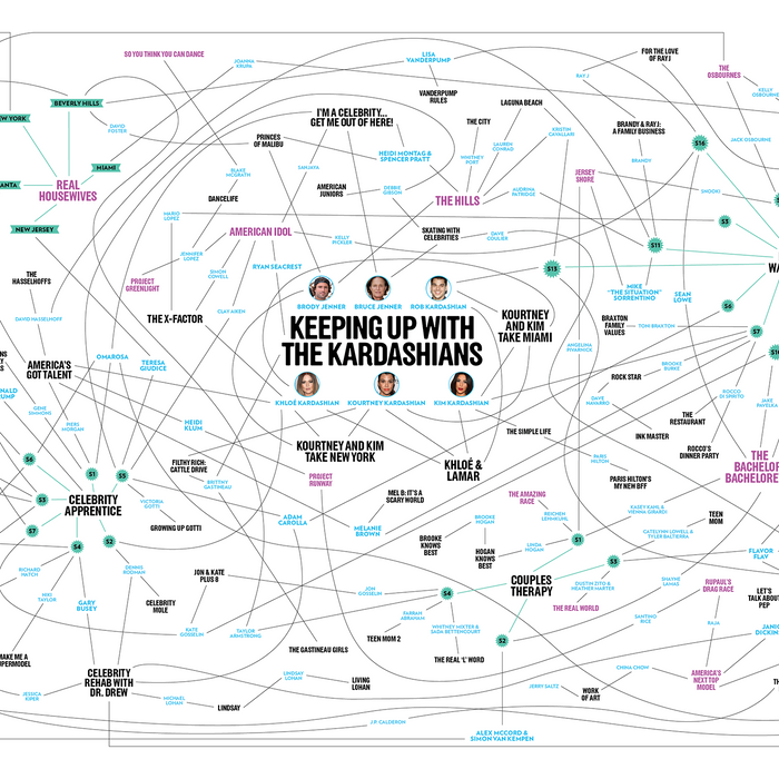 Keeping Up With the Kardashians is the center of a tangled web of reality-show connections