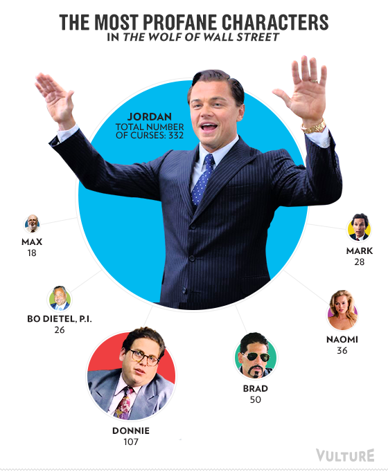 The Most Profane Characters in The Wolf of Wall Street