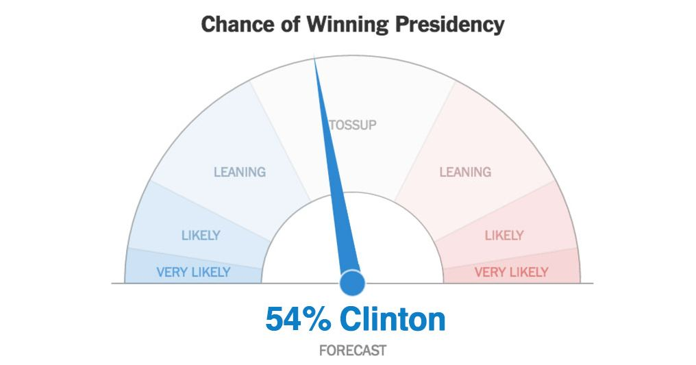 Americans Don T Understand Election Probabilities