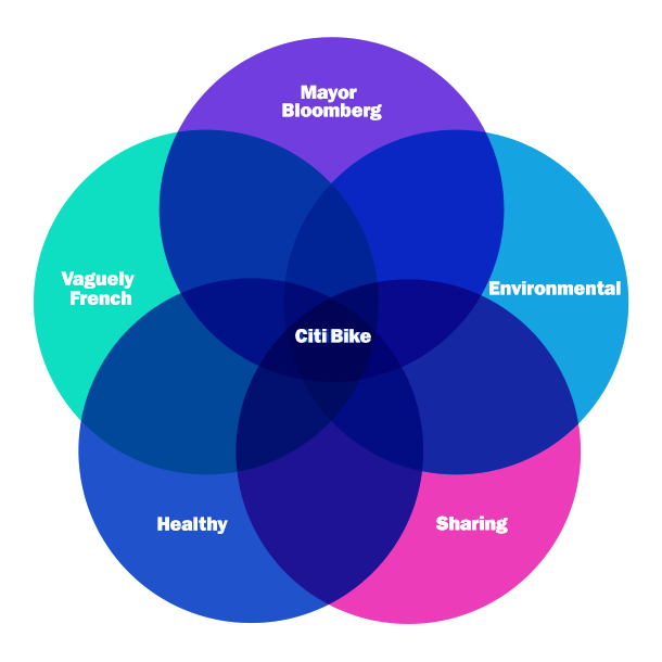 Why Conservatives Hate Citi Bike So Much In One Venn Diagram