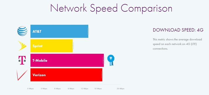 The Fastest Mobile Carrier Is T-Mobile