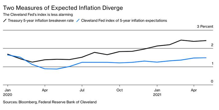 bff7f4b60d6cf144a9464e3f670cc32c4d inflation diverge.w710 The Case for (and Against) Worrying About Inflation