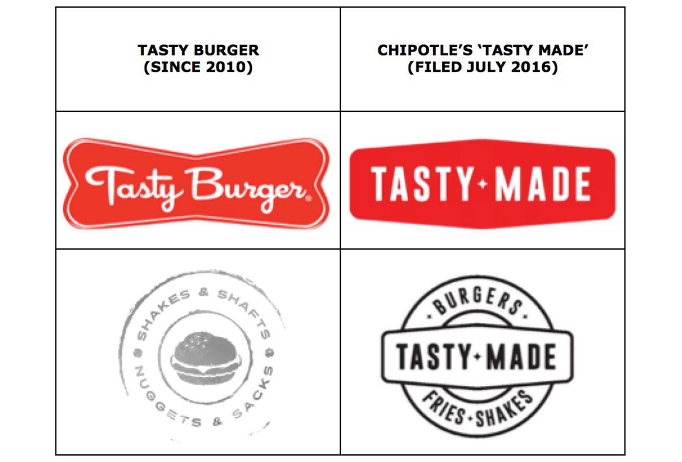 Chipotle Logo burger chain says chipotle stole its name and logo