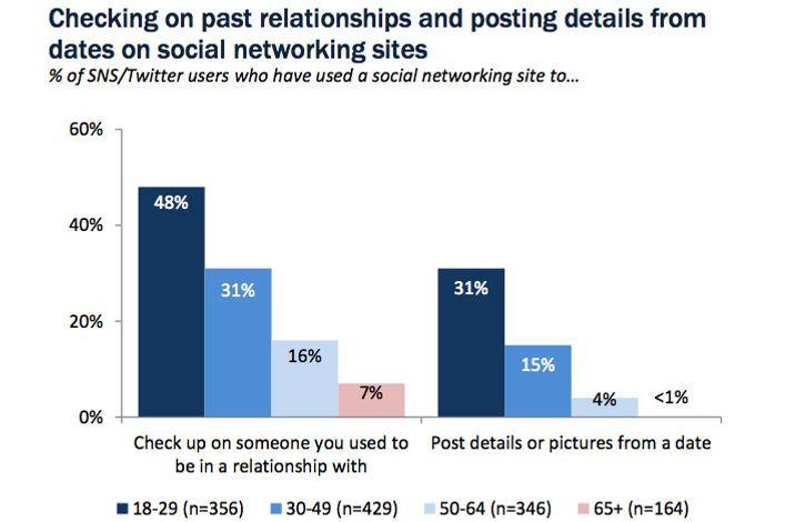 Studiu Nielsen: Digital vs. Viața reală