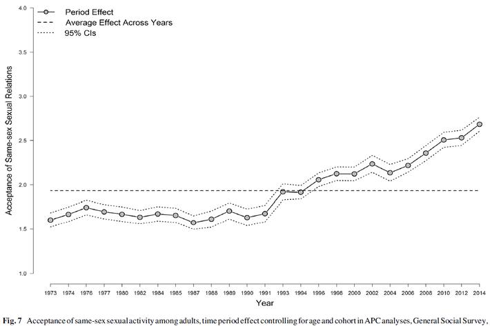 Science magazine 1991 homosexuality statistics