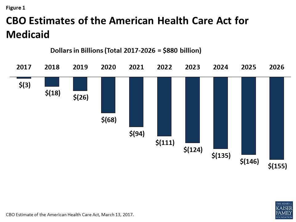 7 Charts Explain The Horrors Of Trumpcare