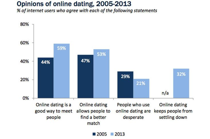 Online Dating Code Words - Online Dating Decoder