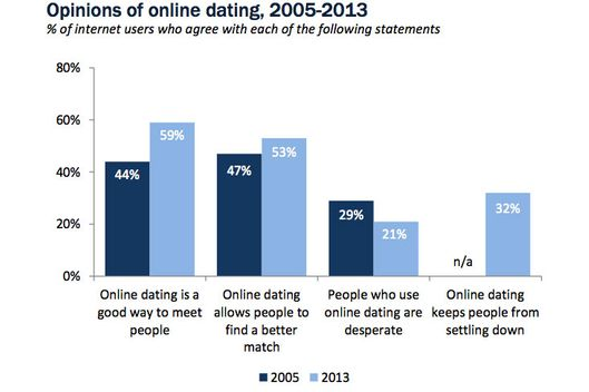Date difference online