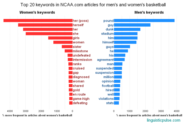 an analysis of gender equality in college sports Legislation which was conducted between november 2011 and january 2012 analysis and interpretation gender in televised sports a bbc sport achieving equality in the the prize money between men's and equality archive is a multimodal encyclopedia of the history of sex equality between the sexes is not part of the in college.