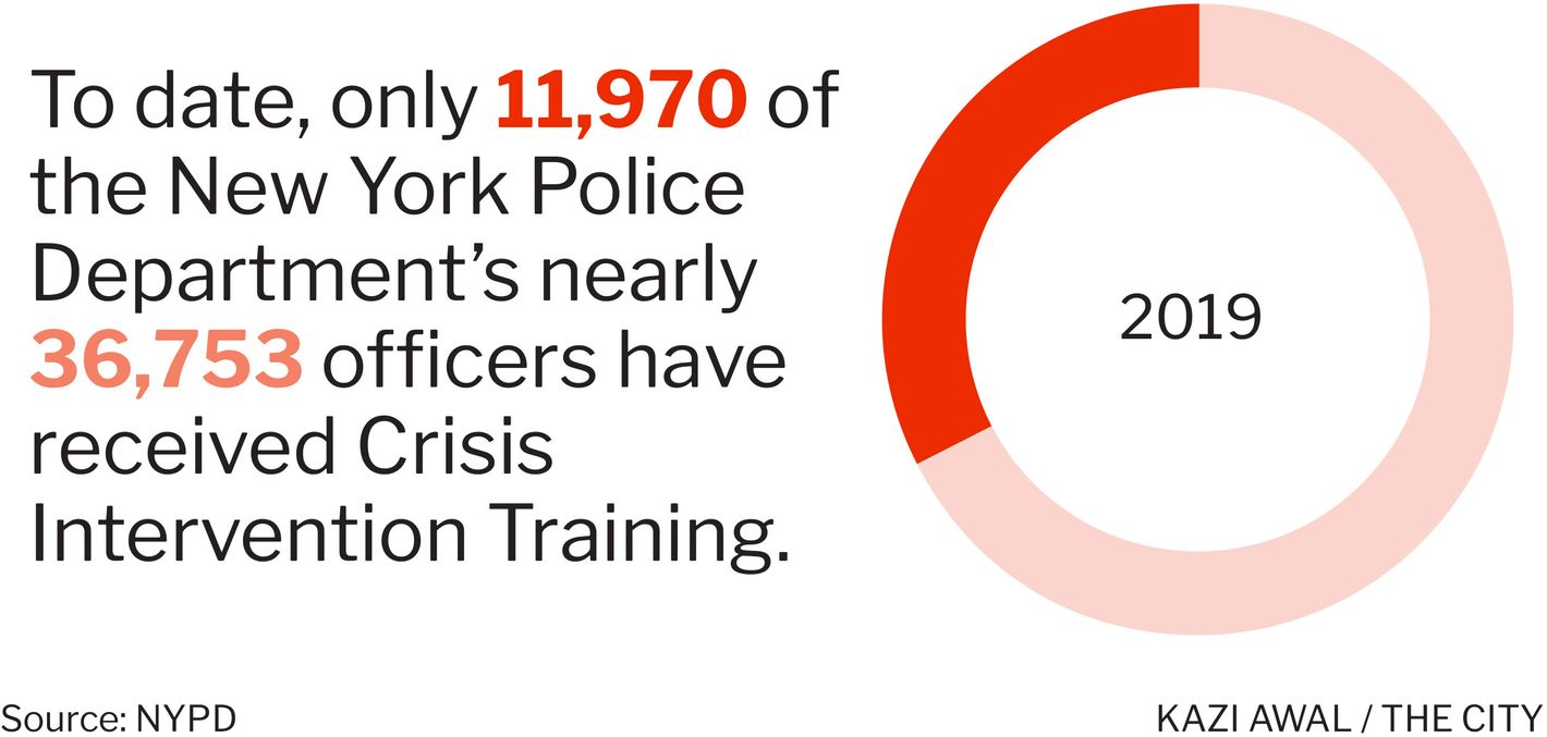 SPECIAL REPORT: NYPD's Mental Illness Response Breakdown