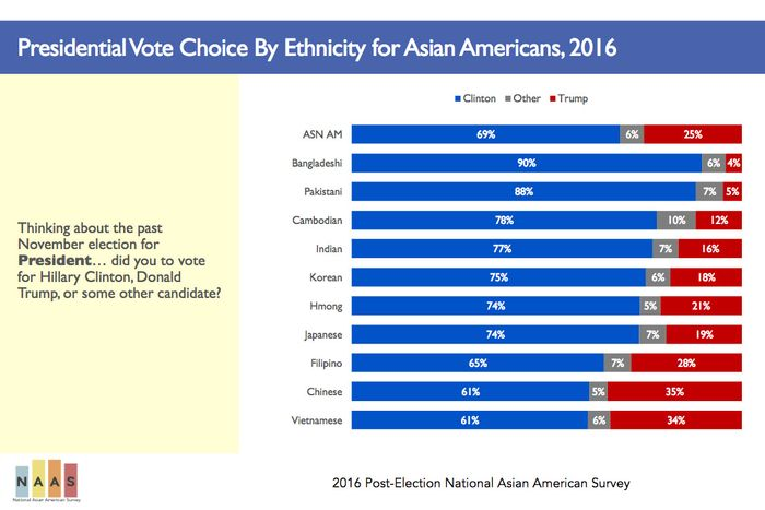 Asian-American Electorate Becoming Important to Democrats