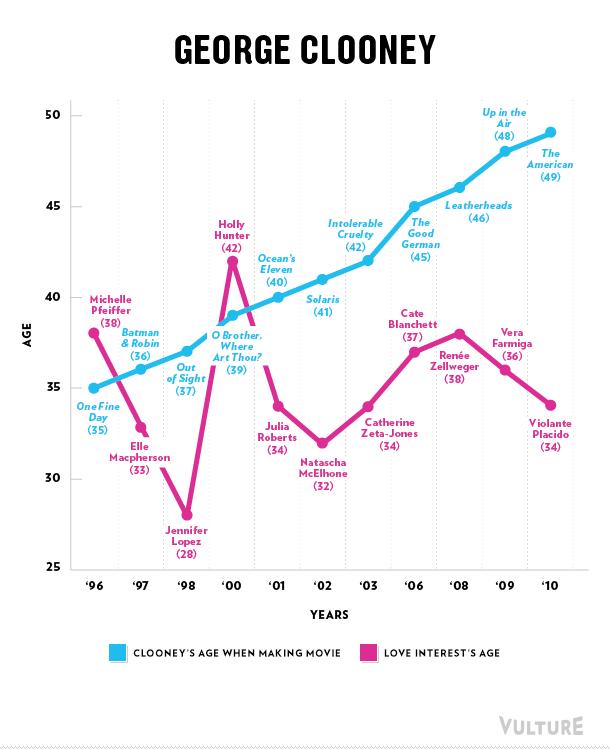 George Clooney love graph