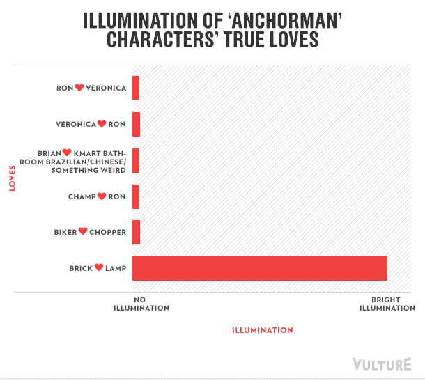 Illumination of 'Anchorman' characters' true loves