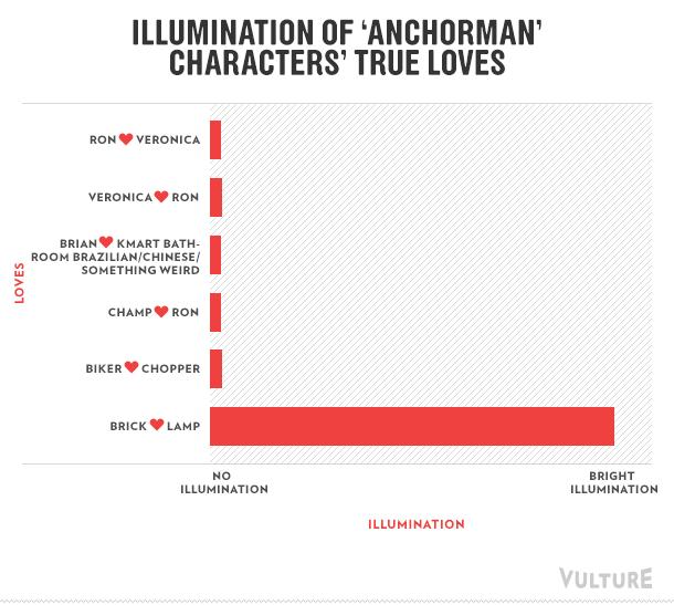 Illumination of 'Anchorman' characters' true loves