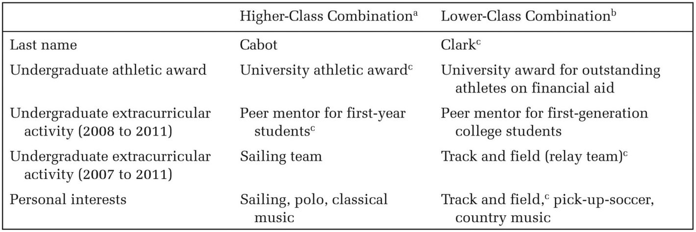 the best activities to list on a resume are classist science of us
