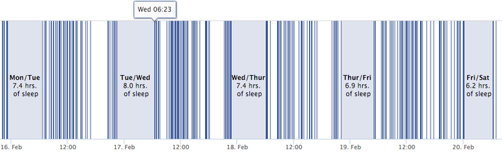 Did You Know Facebook Is Probably Tracking Your Sleep Habits
