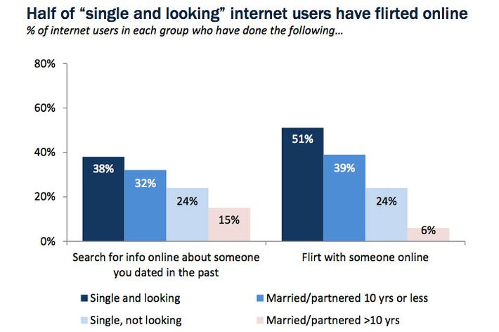 American Internet dating